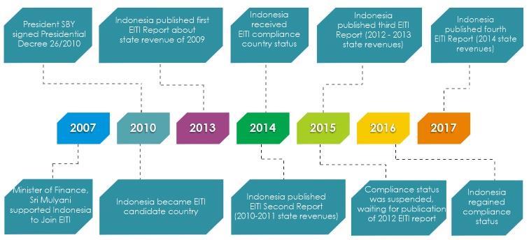 Fact of EITI