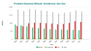 Produksi Nasional Minyak, Kondensat, dan Gas