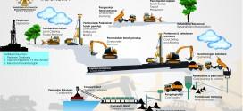 [Infografis] Proses Bisnis Penambangan Batubara