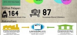 [Infographic] EITI Reconciliation Report 2012-2013