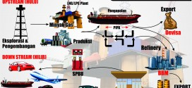 [Infographic] Upstream & Downstream Oil and Gas