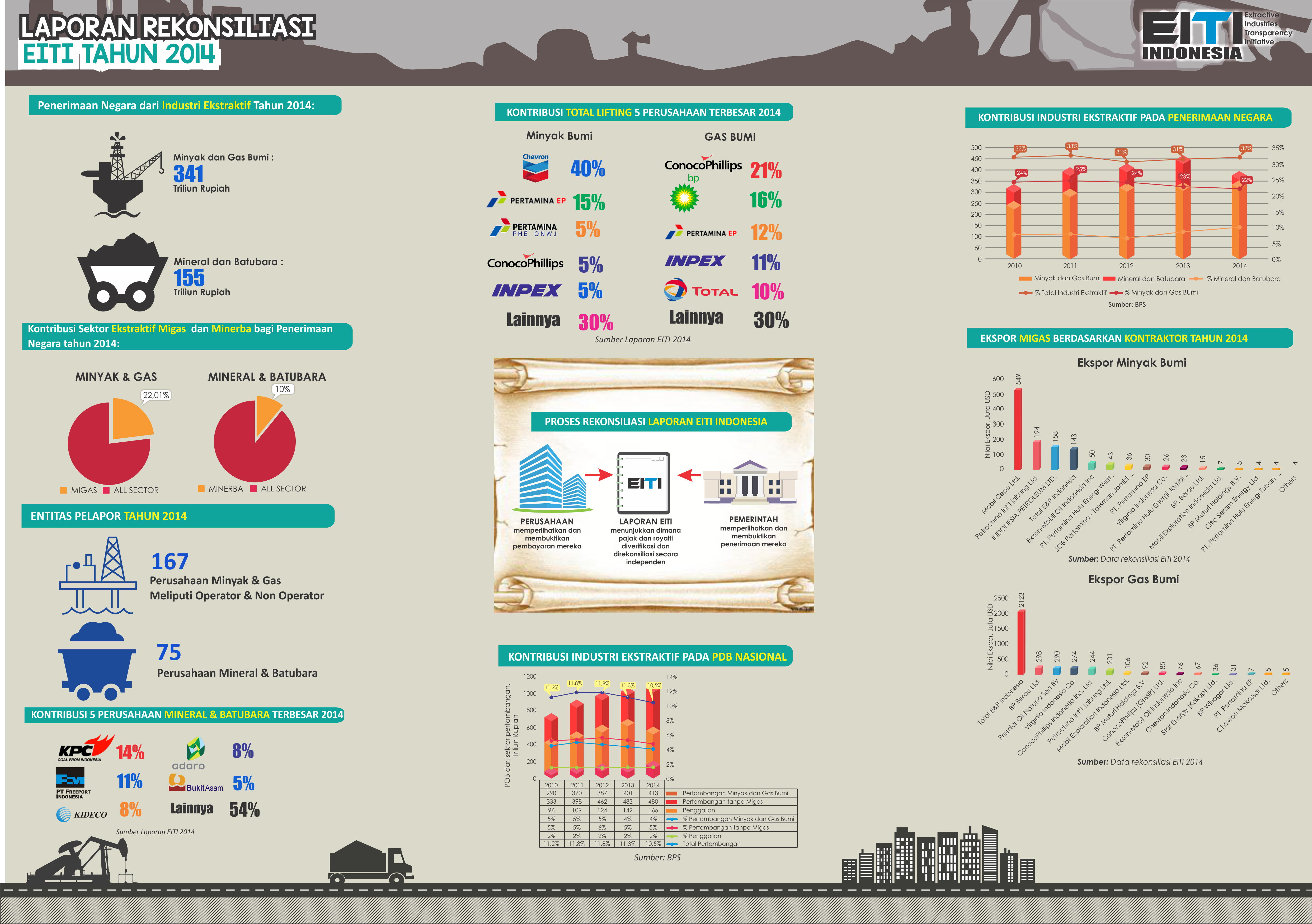 Infografis Lap EITI 2014_26May2017