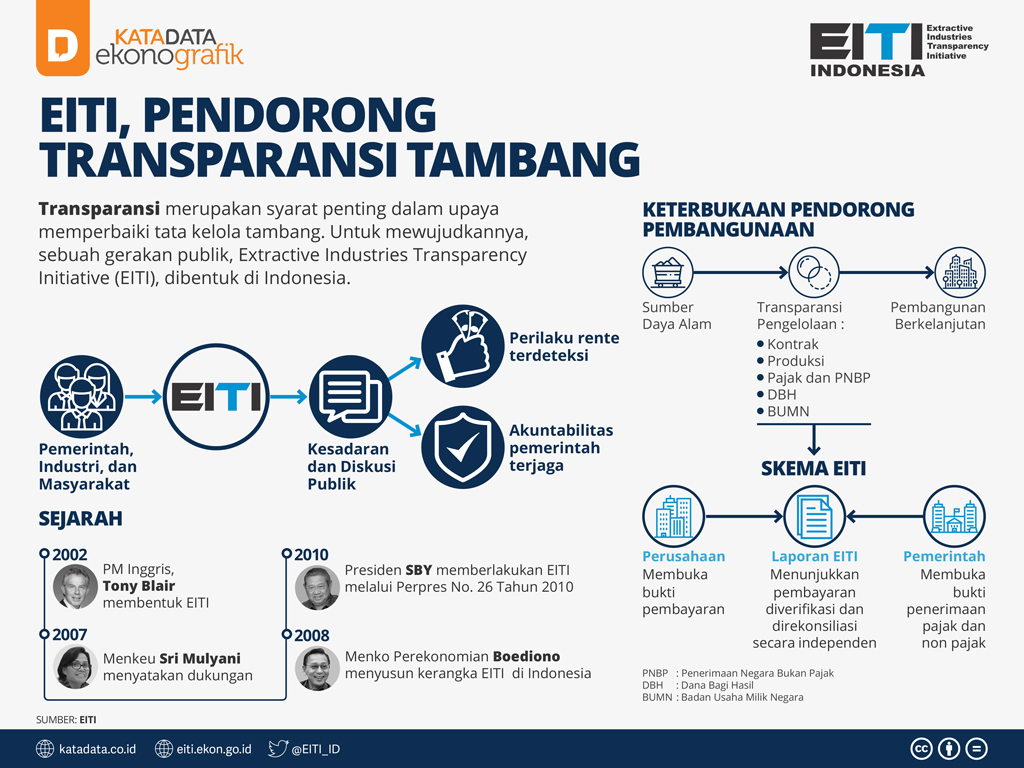 1-EITI Pendorong Transparansi Tambang