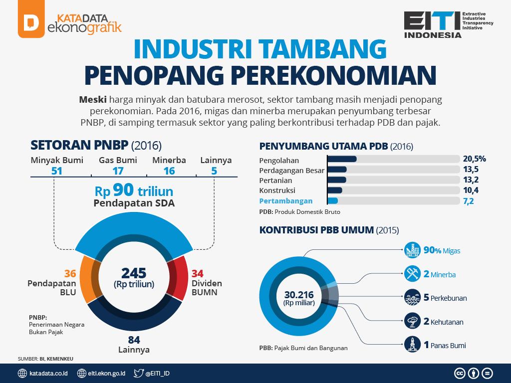 2-Industri Tambang Penopang Perekonomian