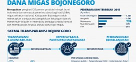 Transparency of Bojonegoro Oil and Gas Fund Management