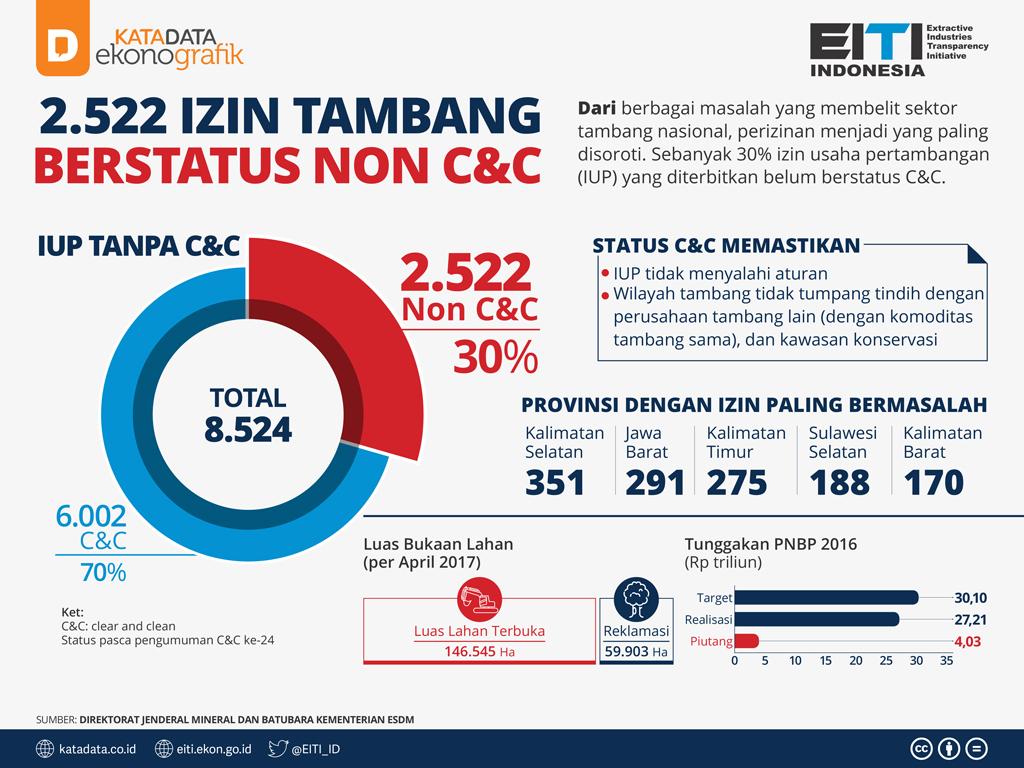7- Ijin Tambang Status Non CnC
